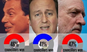 A social media meme about the percentage of councillors won doesn't give the full picture of election results under Blair, Cameron and Corbyn