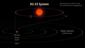 This image shows the K2-33 system, and the planet K2-33b, compared to our own solar system.
