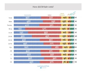 How Britain Voted