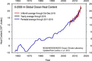Chart showing the heat content of the world's oceans