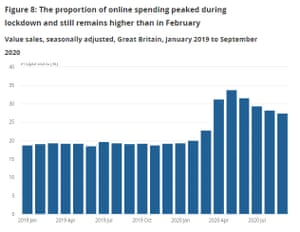 UK online retail sales