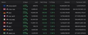 European stock markets, morning, May 05 2021