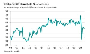 UK household finances continue to worsen.