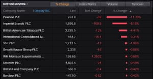 Biggest fallers on the FTSE 100 in early trading