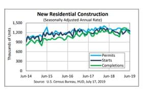 US construction data
