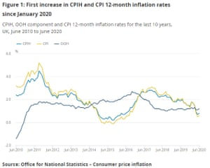 UK inflation rate to June 2020