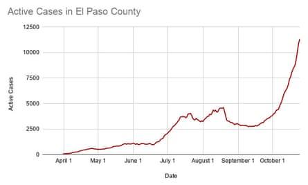 Active cases in El Paso county.