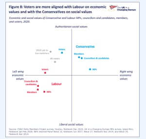 All voter views on economics (left/right) and values (authoritarian/liberal), compared to party views