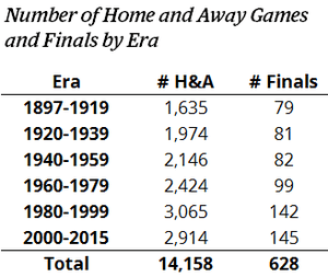 Number of home and away games and finals by era