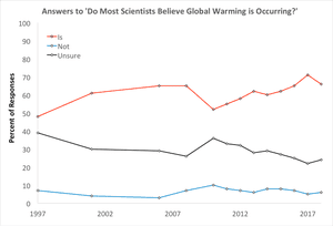 Responses to Gallup survey question asking whether most scientists believe global warming is occurring.