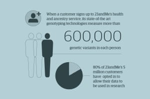 When a customer signs up to the 23andMe's health and ancestry service, the state-of-the-art genotyping technologies measure more than 600,000 genetic variants in each person. Eighty percent of the 5 million customers of 23andMe have opted in to allow their data to be used in research
