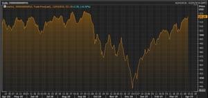MSCI World stock market index
