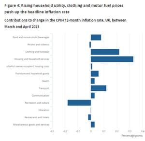UK inflation changes