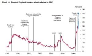 Bank of England balance sheet