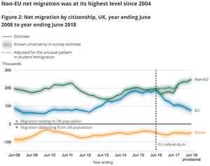 UK migration figures