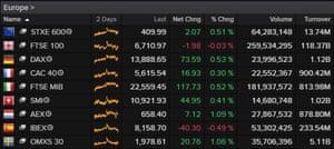 European stock markets, January 20 2021