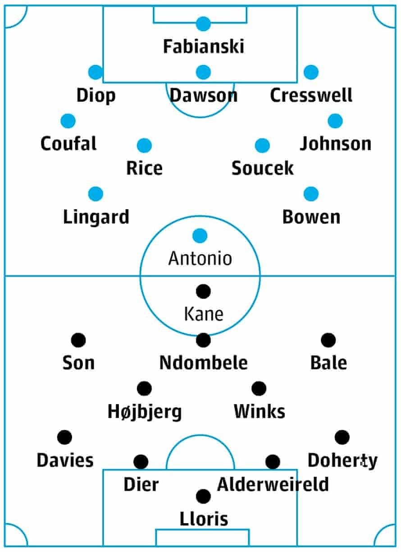West Ham v Tottenham: match preview | Premier League