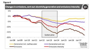 Changes in emissions, sent out electricity generation and emissions intensity