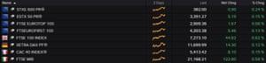 European stock markets rose on Monday morning.