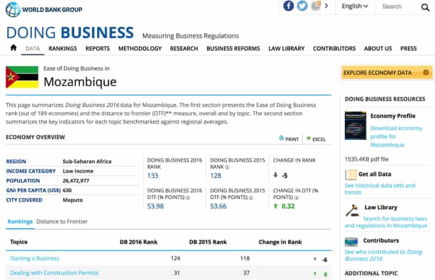 World Bank Doing Business database