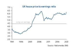 UK house price to earnings ratio