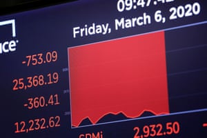 The Dow Jones Industrial Average is displayed after the opening bell on the floor of the New York Stock Exchange.