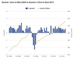Quarterly growth and levels of UK GDP