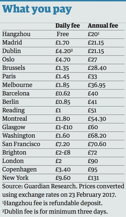 Bike costs new