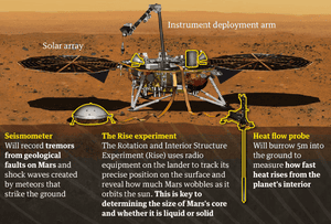 How the InSight lander works