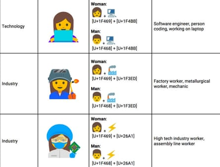 Of the 92% of online consumers who use emojis, 78% of frequent users are women, compared to 60% of men.