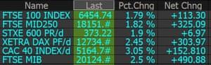 A list of major European indices.