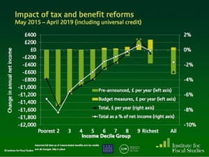 Distributional impact assessment of all tax and benefit changes since the election