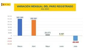 Spanish unemployment to July 2020