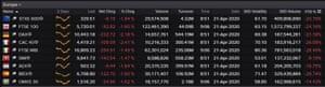 European stock markets, April 21