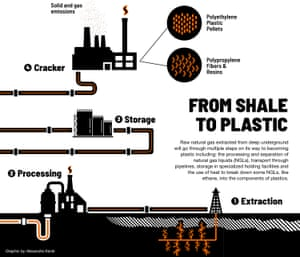 From shale to plastic process – graphic
