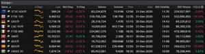 European stock markets in 2020