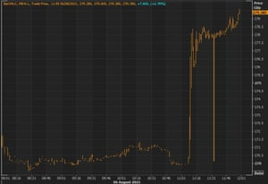 Morrisons shares jumped in value after a renewed bid from a group led by private equity firm Fortress.