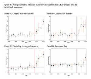 Correlation between exposure to benefit cuts and rising support for Ukip