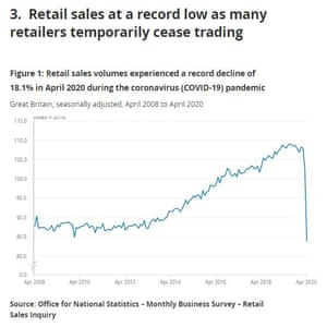UK retail sales to April 2020