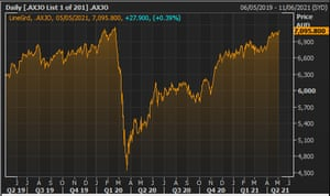 Australia's ASX 200 index over the last two years