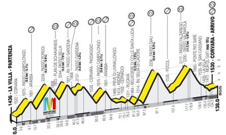 Длинная трасса Maratona dles Dolomites 138 км, вертикальный подъем 4230 м.