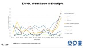 ICU admissions by region