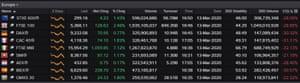 European stock markets, 13 March 2020