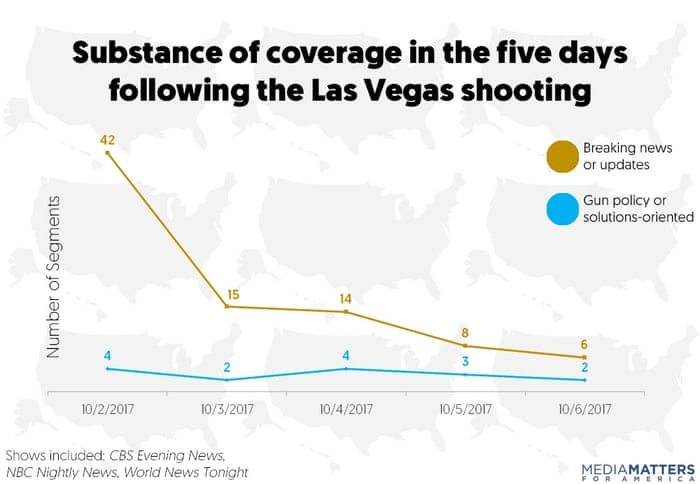 us tv coverage of las vegas attack ignored gun violence solutions report finds us news the guardian