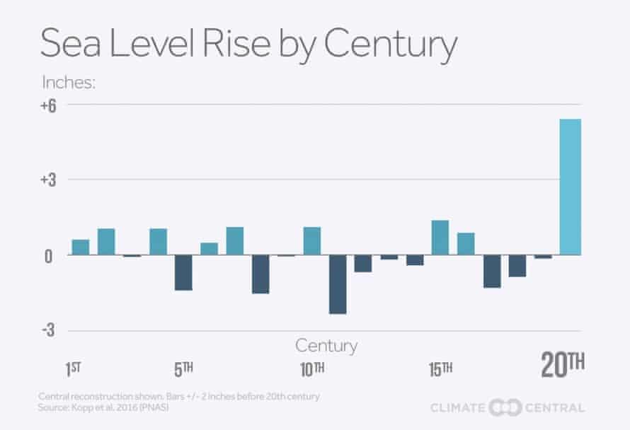 Sea level change during each of the twenty centuries of the Common Era.