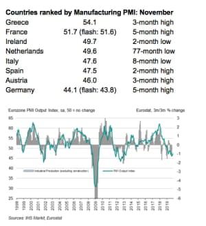 Eurozone PMIs, to November 2019