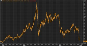 US West Texas Intermediate futures prices hit their lowest point since 1997 in early trading.