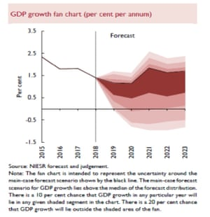 UK GDP growth forecasts