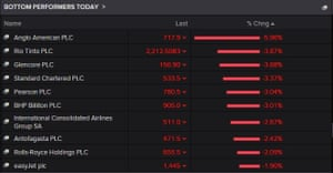 FTSE 100 top fallers today