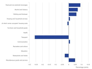 Contributions to inflation (March 2017)